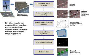 Frontiers | A neuromorphic system for video object