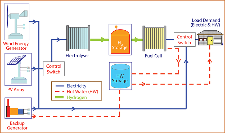 lpg wiring diagram conversion lutron lighting control frontiers | emerging electrochemical energy and storage technologies chemistry