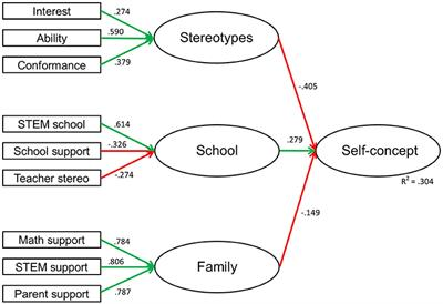 Frontiers The Impact of Gender Stereotypes on the Self