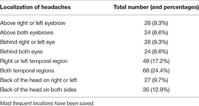 frontiers clinical features of