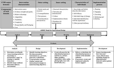 Frontiers  Using Instructional Design Analyze Design