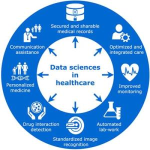 Frontiers | Revolution in Health Care: How Will Data Science Impact Doctor–Patient Relationships