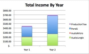 Figure 1: Total Income by Year