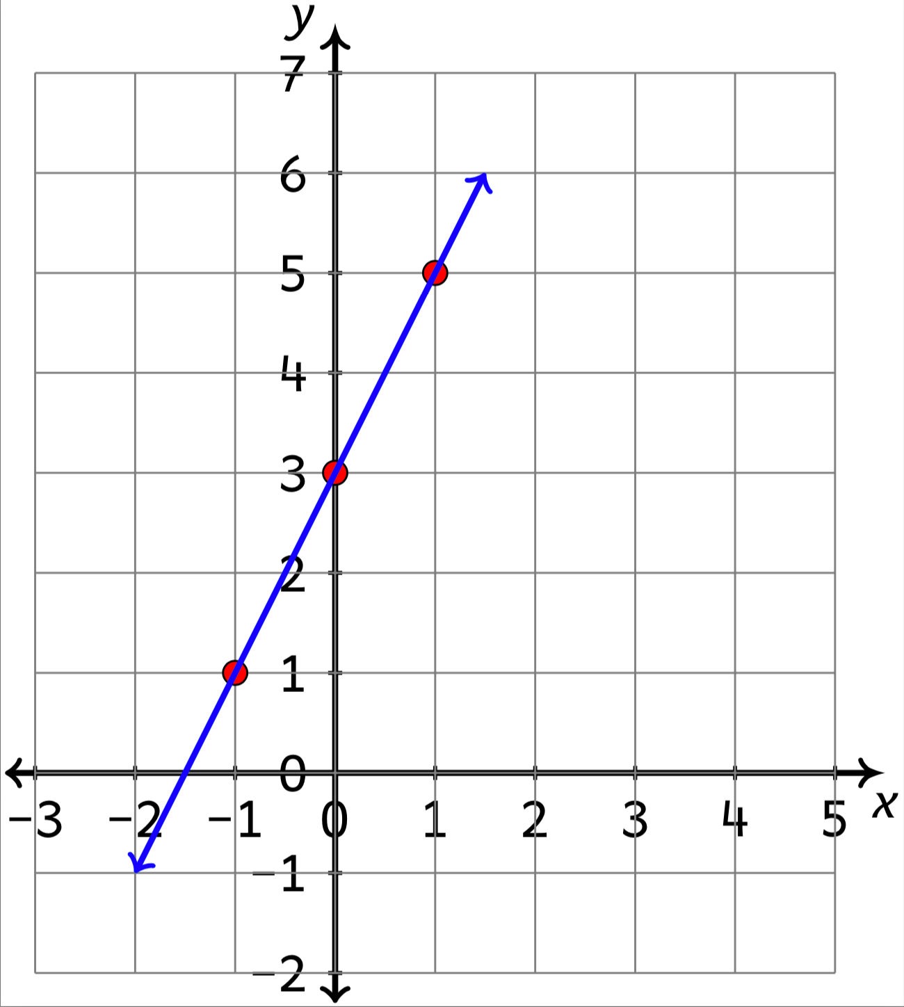 Graphing Linear Equations