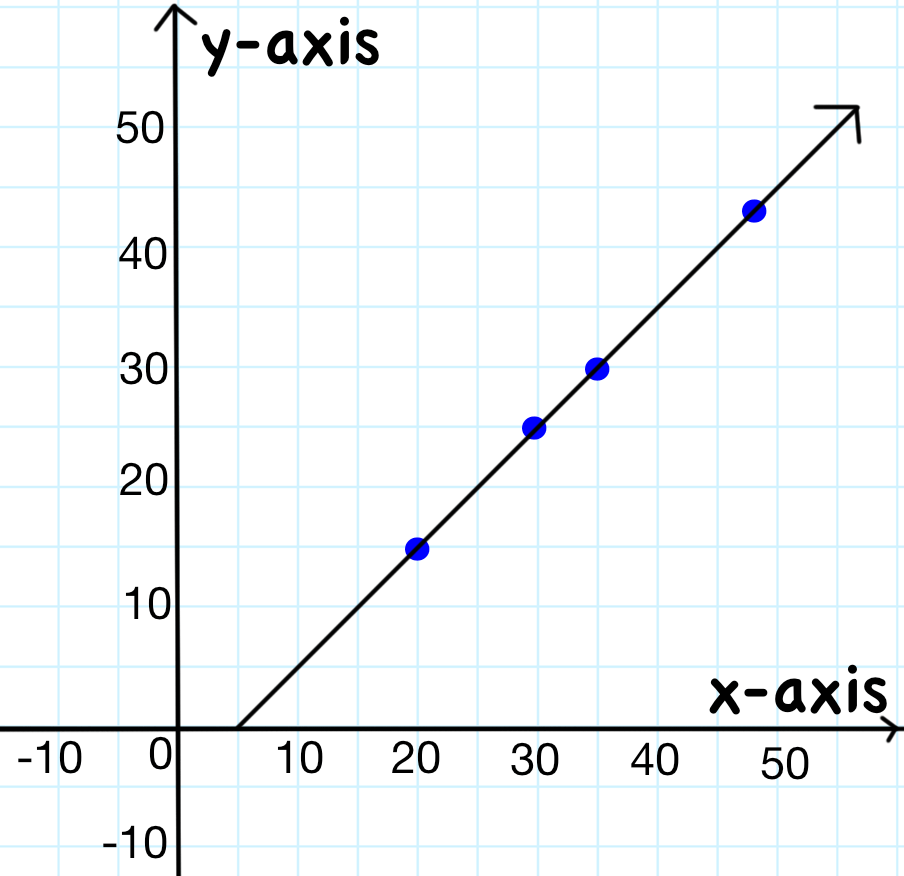 Creating Equation Graph