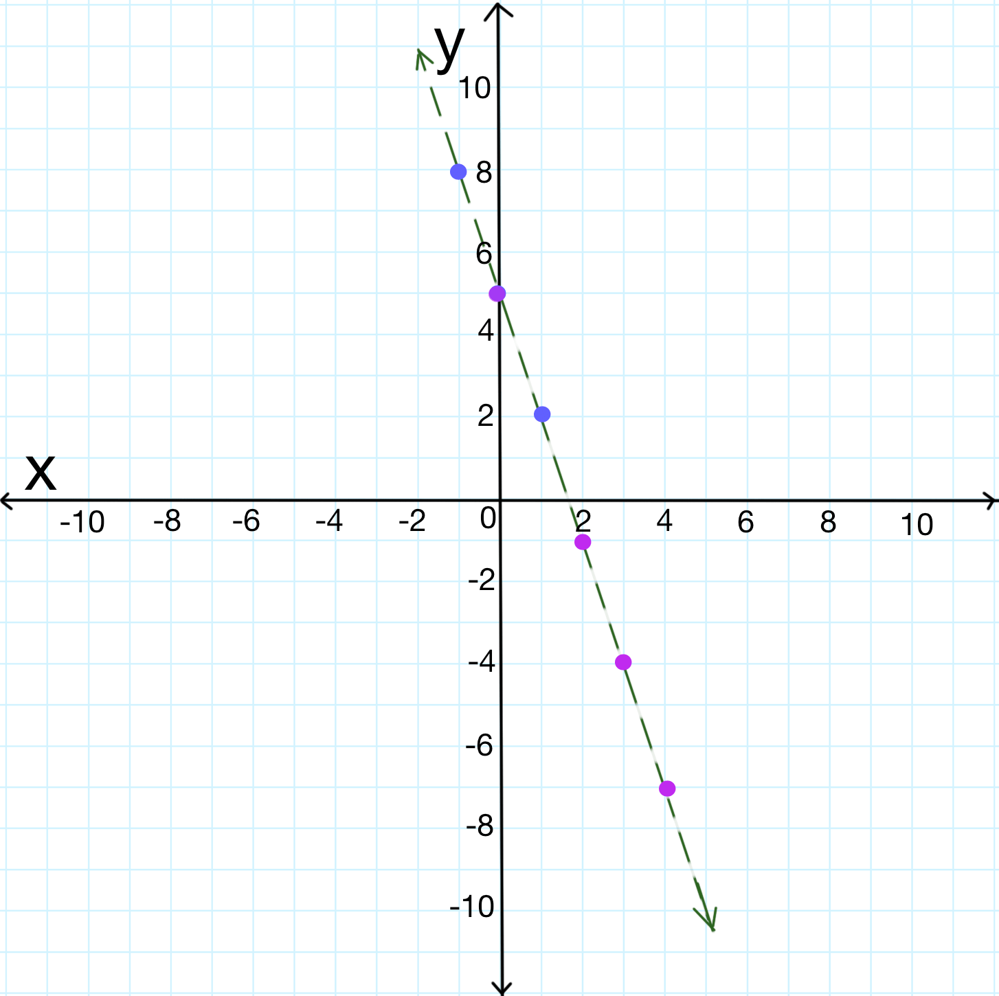 Graphing Inequalities On A Coordinate Plane