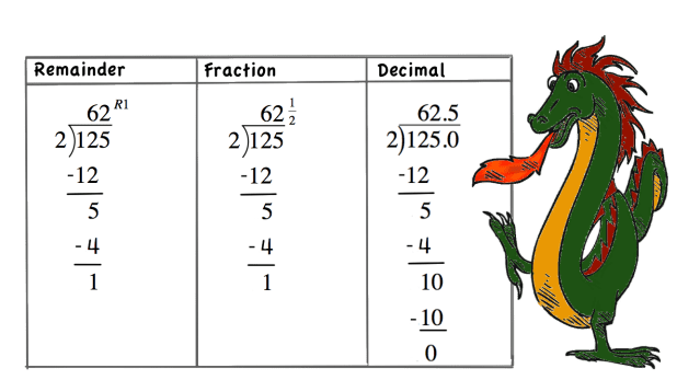 Long Division with Remainders Explained  Front Porch Math