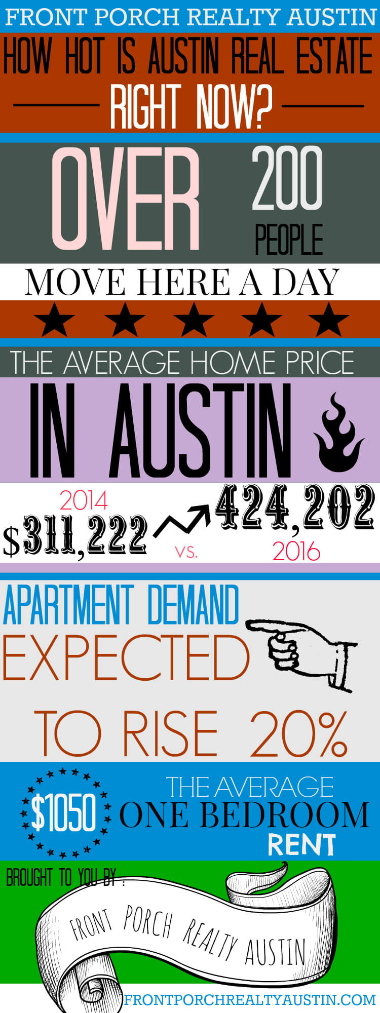how hot is the austin real estate market 4 unbelievable facts about the austin real estate market