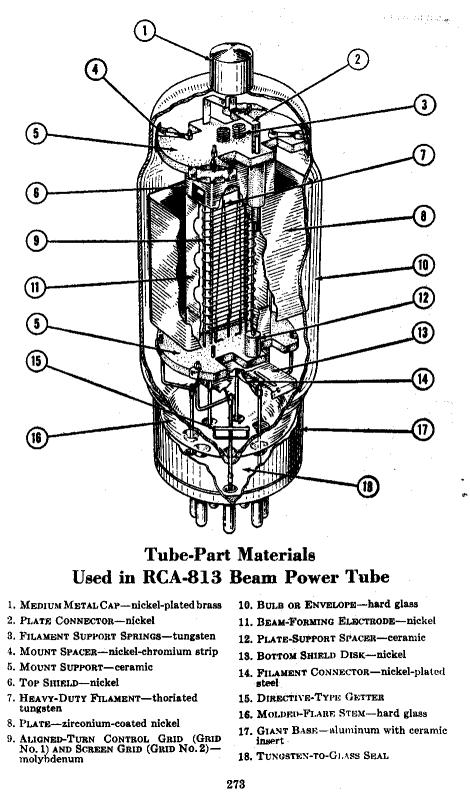 813 Beam Power Tube and Data Sheets