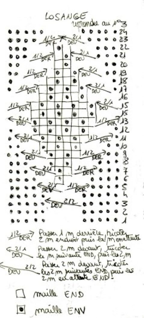 schéma losange