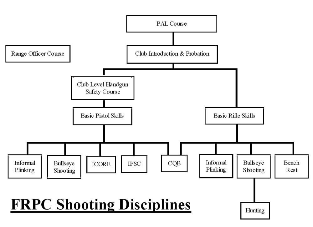 medium resolution of the frpc bullseye program has two objectives
