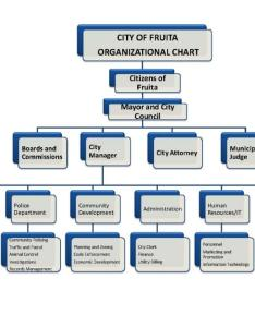 Organizational chart also city of fruita colorado rh