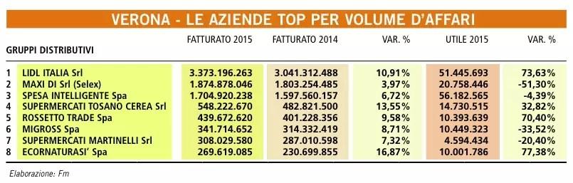 GDO Verona fatturati 2015