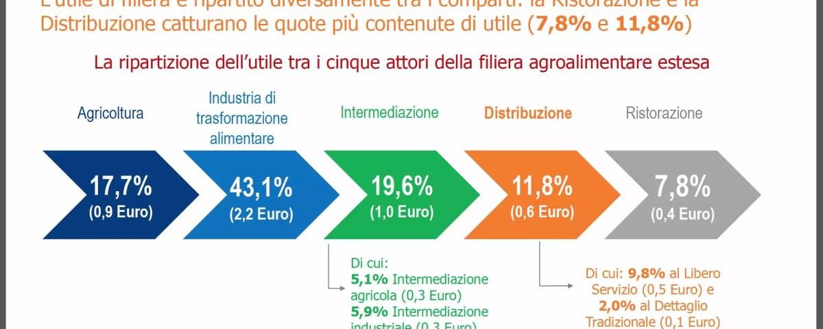 The-European-House-Ambrosetti-filiera-agroalimentare-2019-1