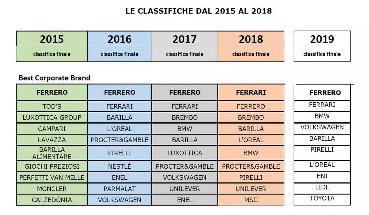 Lidl Italia - Best Brands