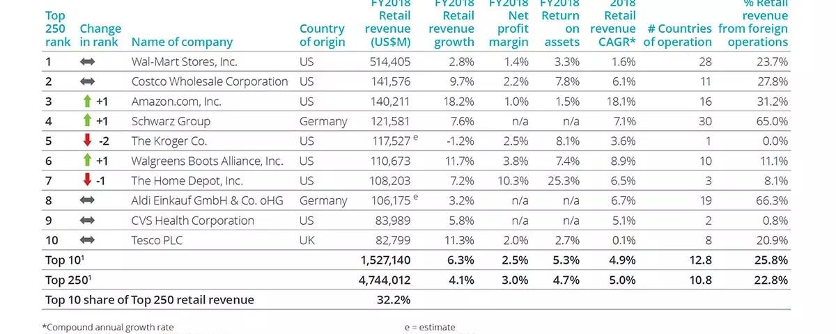 Retail-mondiale-Amazon-Conad-Deloitte-global-power-of-retailing-2020