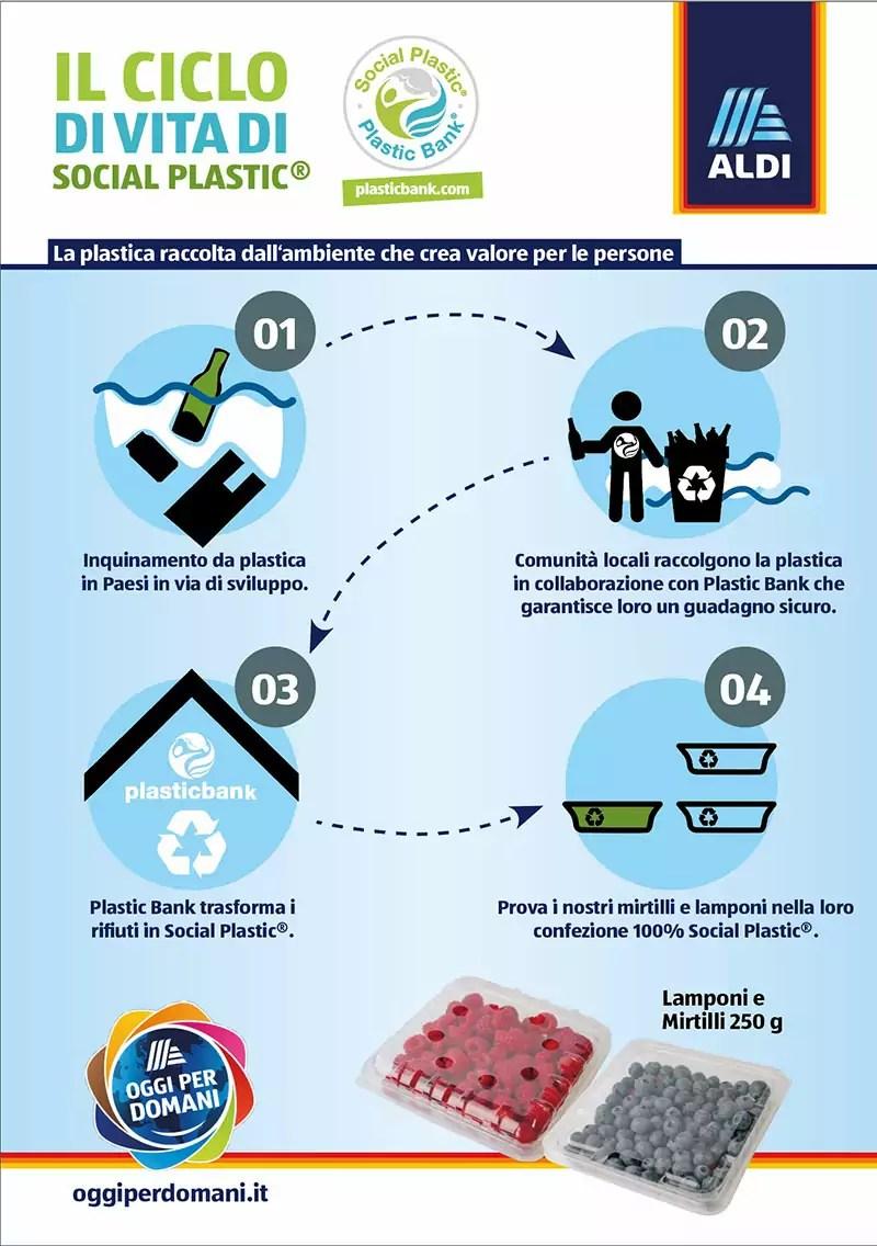 Aldi-Italia-Social-Plastic-Infografica-Fm