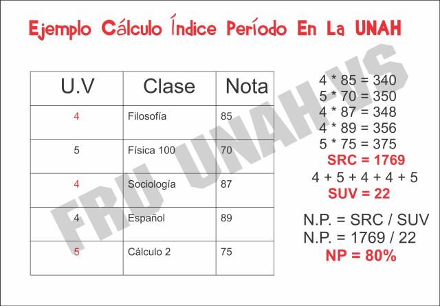 Calculo Indice Promedio UNAH