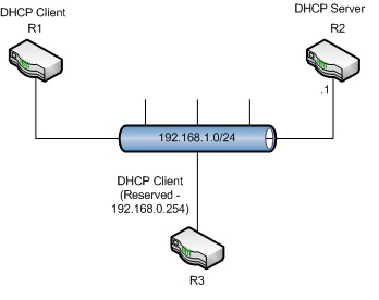Cisco ip router dhcp server and client fryguy 39 s blog for Show dhcp pool cisco switch