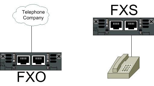 Cisco CallManager Express Setup for Home - Fryguy's Blog