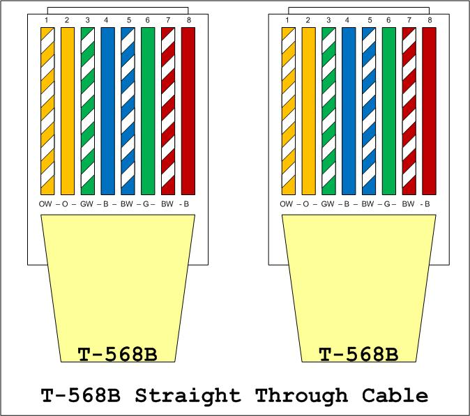 568B network wiring how to fryguy's blog tia/eia 568a wiring diagram at gsmx.co
