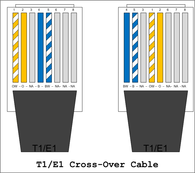 network wiring how to fryguy s blog T1 Cable Pinout Diagram T1 Crossover Cable
