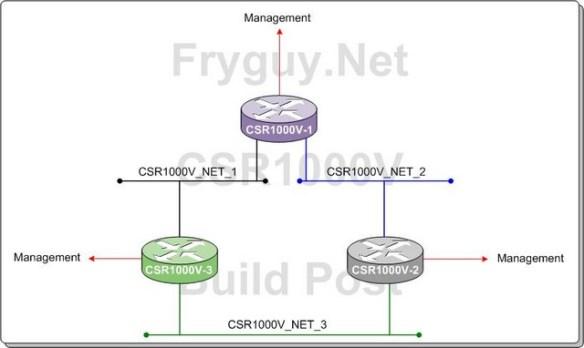 Cisco CSR1000V Home Lab Setup and Configuration