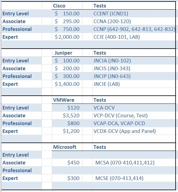 Cisco Exam Cost Cisco Certified Network Associate Routing And