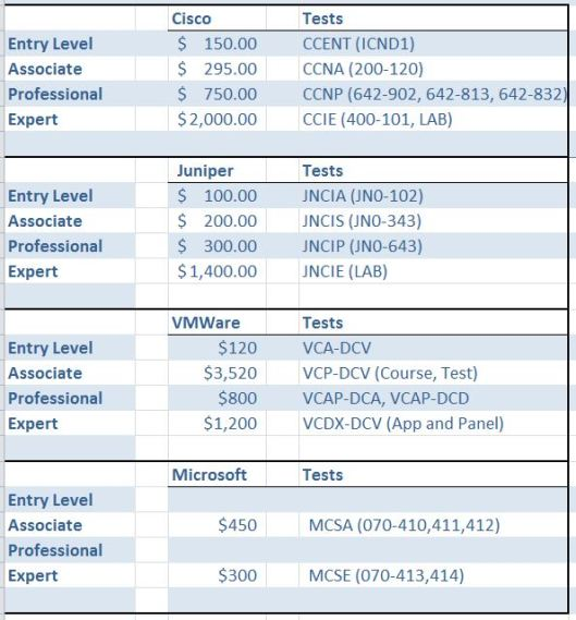 cisco exam policy changes and cost increases - fryguy's blog