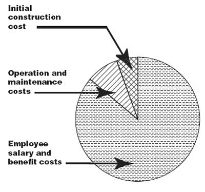 LifeCycle Cost Analysis for Buildings Is Easier Than You Thought page 01