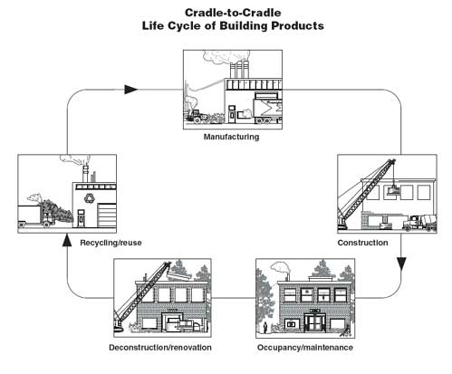 Life-Cycle Cost Analysis for Buildings Is Easier Than You