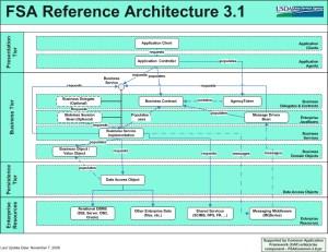 SDLC  Reference Architecture