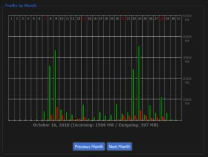 DD-WRT Bandwidth Usage