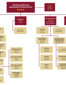 Financial services commission of ontario organizational chart also table contents annual rh fsco on