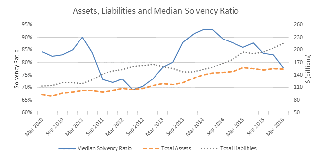 Quarterly Update on Estimated Solvency Funded Status of