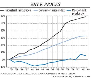Milk: another cartel that fixes prices and defraud customers