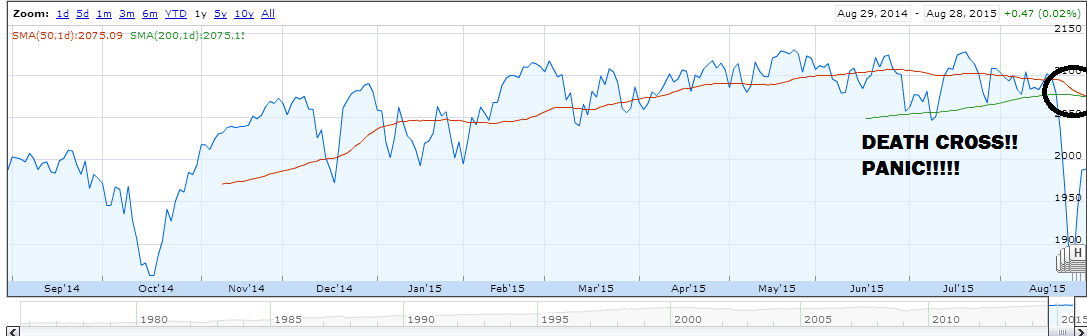 Why Technical Analysis is 100% Bullshit - F.S. Comeau