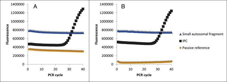 DTT quenches the passive reference signal in real-time PCR