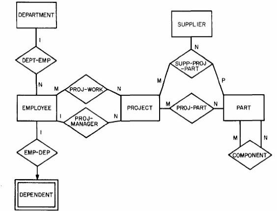 er diagram dbms wikipedia