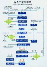 Aluminum Melting Furnace|China aluminum melting furnace ...