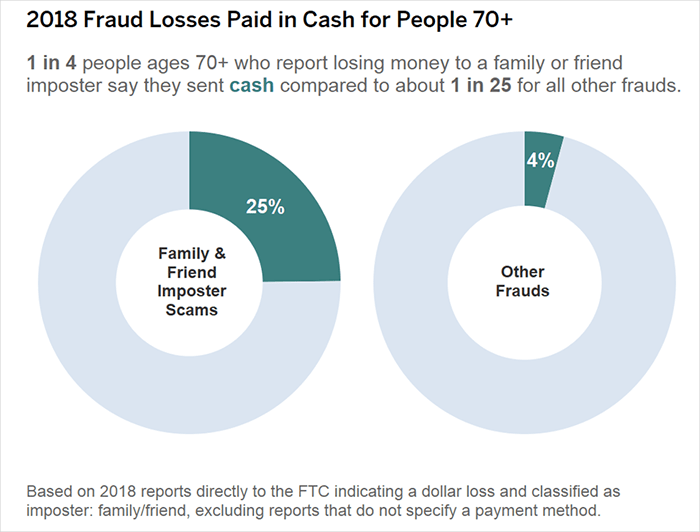 2018 fraud losses paid in cash for people over 70 years old; 1 in 4 paid cash in family and friends impostor scams compared to 1 in 25 for all other fraud