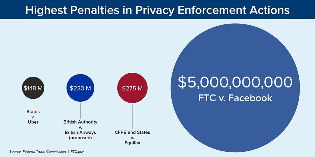 Pene più elevate nelle azioni di tutela della privacy - $ 148 milioni negli Stati contro Uber, $ 230 milioni nell'Autorità britannica contro British Airways (proposta), $ 275 milioni nel CFPB e negli Stati contro Equifax, $ 5 miliardi FTC contro Facebook. Fonte: Federal Trade Commission. FTC.gov
