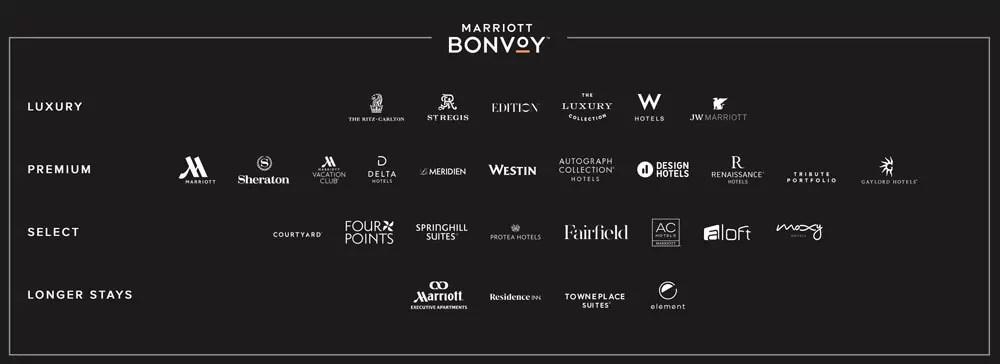 Das sind alle Marken aus dem Marriott Kundenportofolio. Foto: Marriott