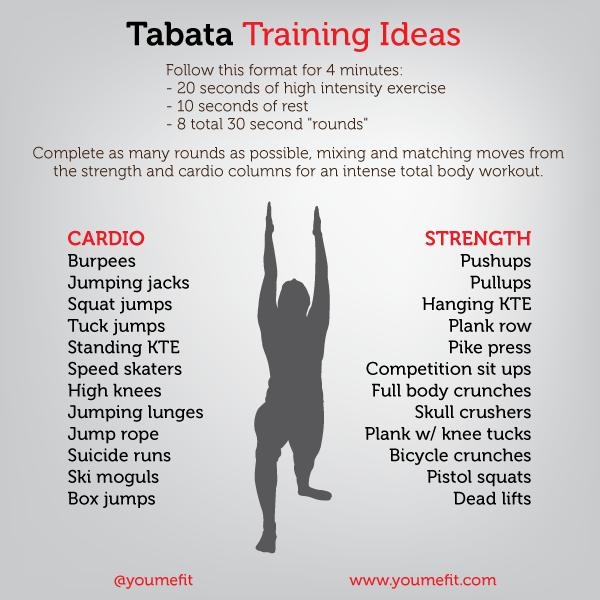 Example of tabata training ideas from YouMeFit.com.
