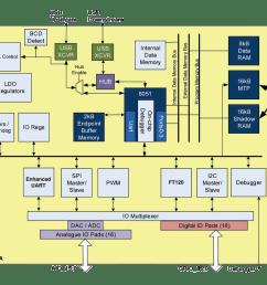 8051 adc block diagram micro controller [ 1165 x 1024 Pixel ]