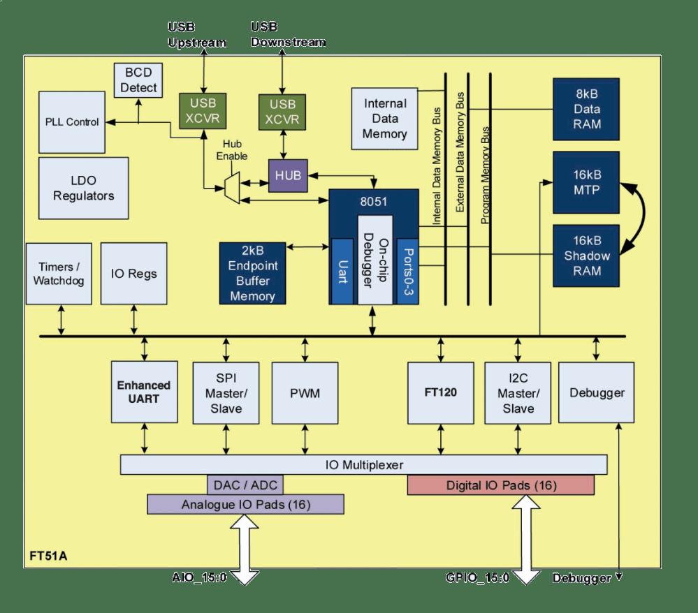 medium resolution of  8051 adc block diagram micro controller