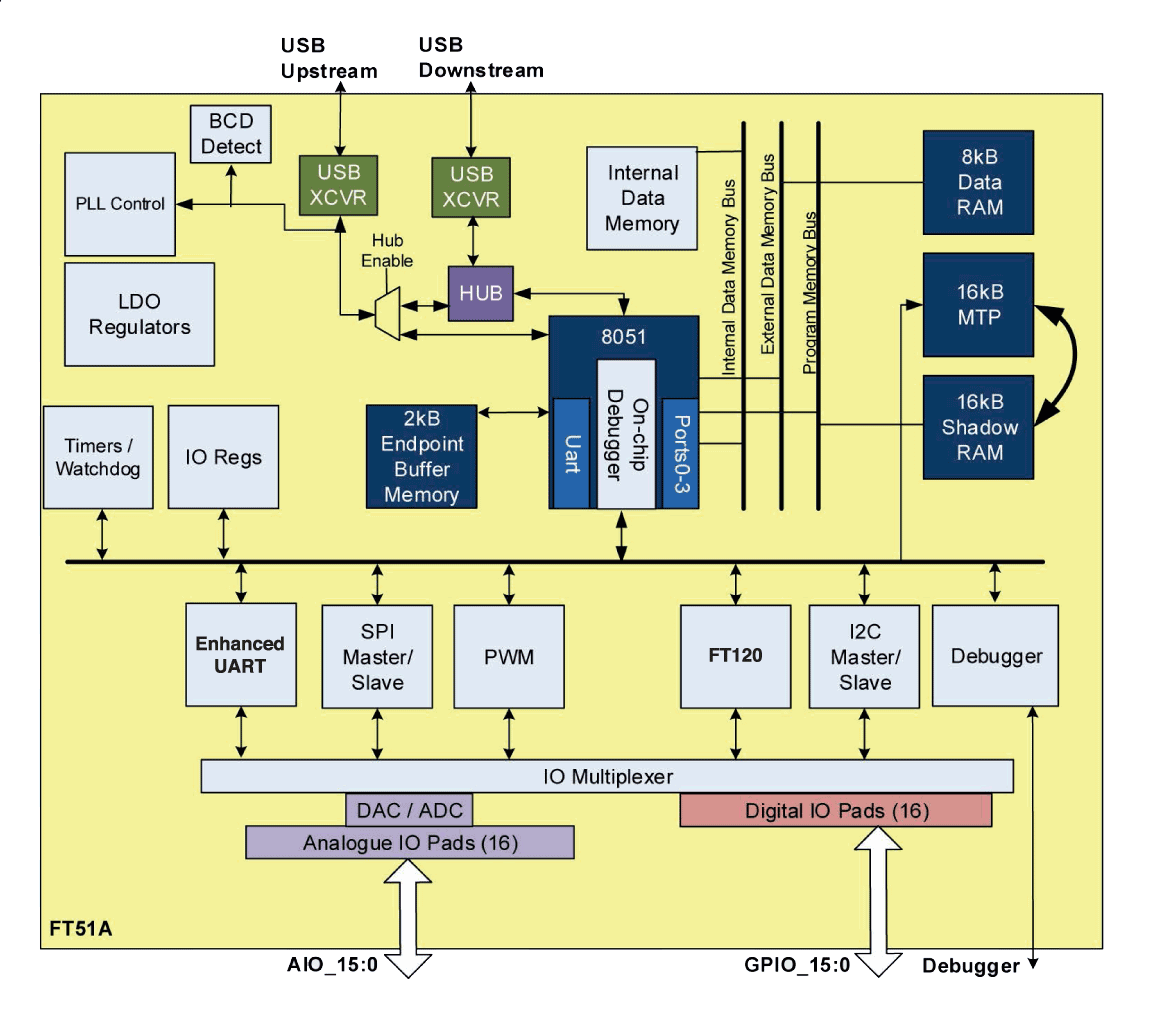 hight resolution of  8051 adc block diagram micro controller