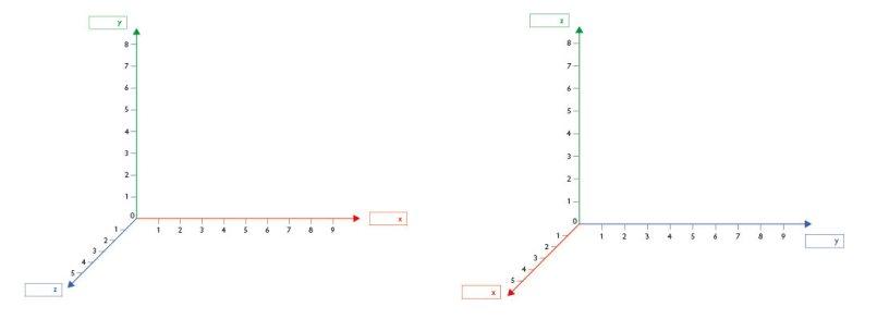 3D-Koordinatensysteme mit unterschiedlicher Farbkodierung
