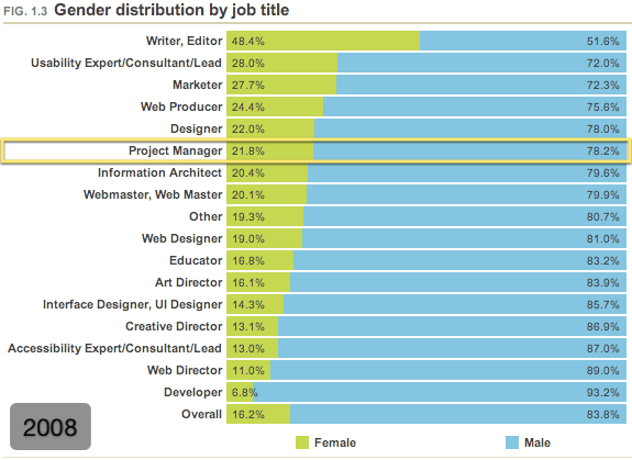 Gender distribution by job title (2008)