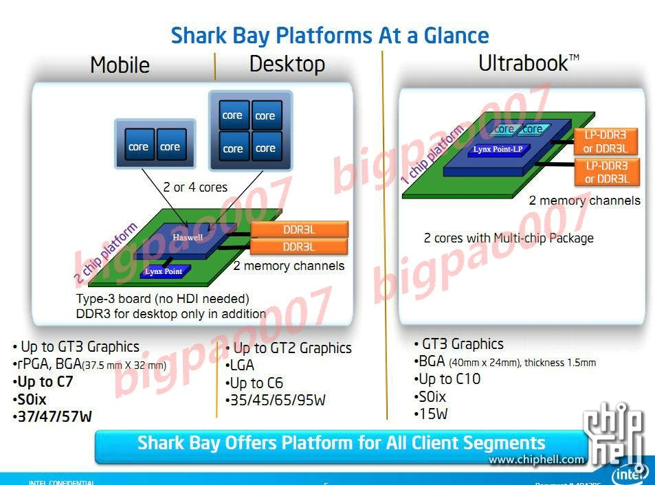 intel shark bay mcm overview